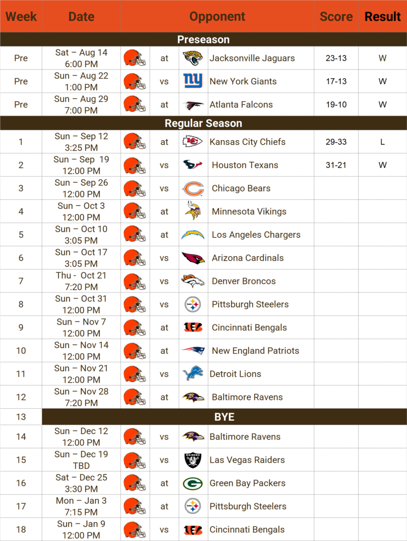 Browns Table Score 091921